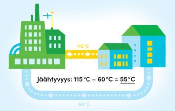 Havainnekuva jäähtyvyyden laskentakaavasta.